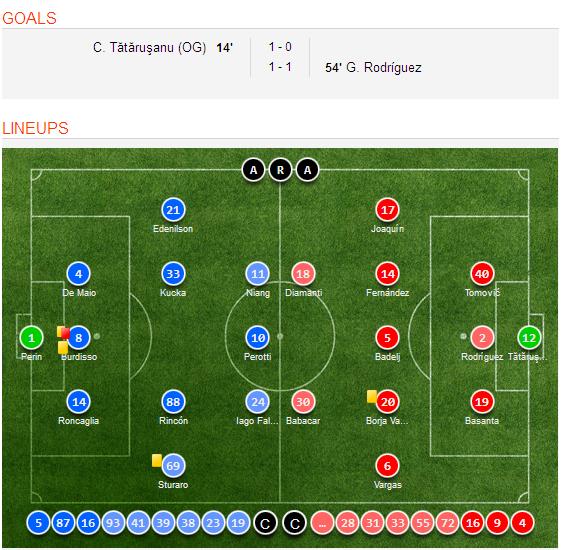 Celta Vigo Vs Barcelona H2h Sofascore: Genoa VS Fiorentina (Italian Serie A) Goal Scorers, Video