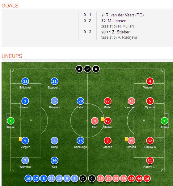 Celta Vigo Vs Barcelona H2h Sofascore: Hamburger 3-0 Paderborn (Bundesliga) Goal Scorers And