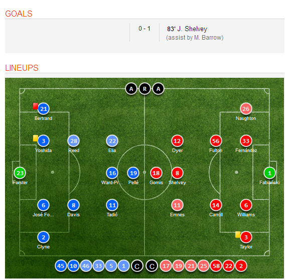 Celta Vigo Vs Barcelona H2h Sofascore: Southampton 0-1 Swansea City (English Premier League) Goal