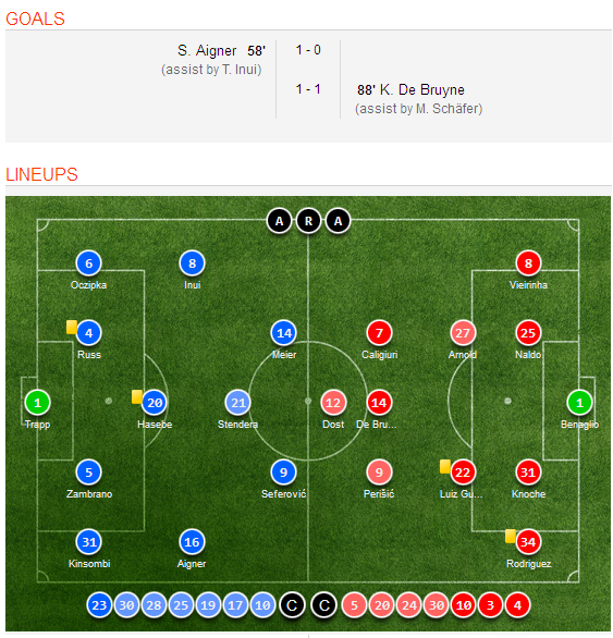 Celta Vigo Vs Barcelona H2h Sofascore: Wolfsburg 1-1 Frankfurt (Bundesliga) Highlights, Final Score