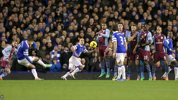 Aston Villa Vs Everton