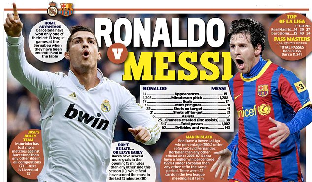 Messi Vs Ronaldo World Records