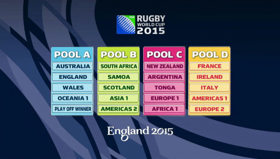 Possible qualifier from Pool D - RWC 2015