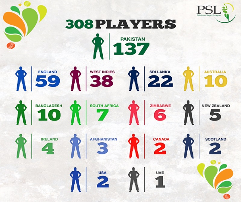 PSL Draft's Result After First Day