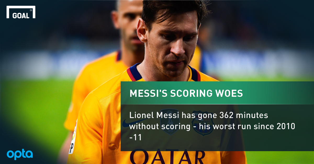 Messi's 362 Minutes without Goal