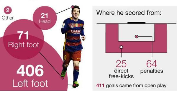 Messi's 500 Goals