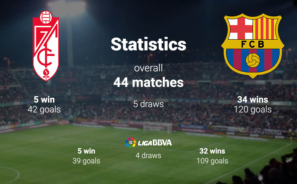 Granada Vs Barcelona La Liga 14th May Streaming Match Preview Live Broadcaster Prediction Head To Head Channel List Tsm Plug