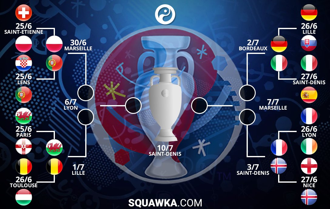 EURO Quarter Finals Fixture, Head to head, Lineups and Teams