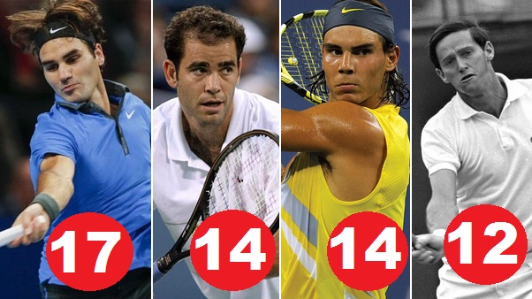 Most Grand Slams Winner