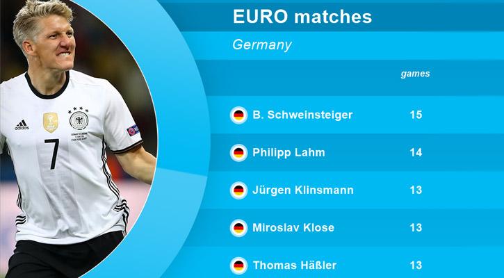 Schweinsteiger's New German Record