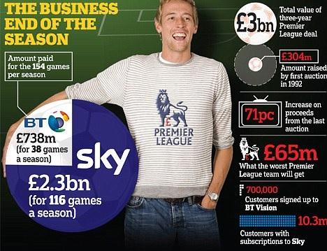 Premier League TV money distribution